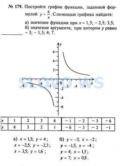 Как сделать по алгебре 8 класса