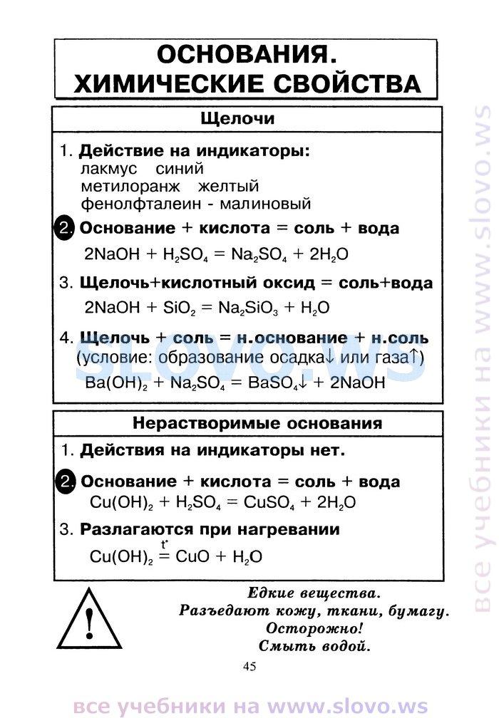 основания, химические свойства - схема, таблица.