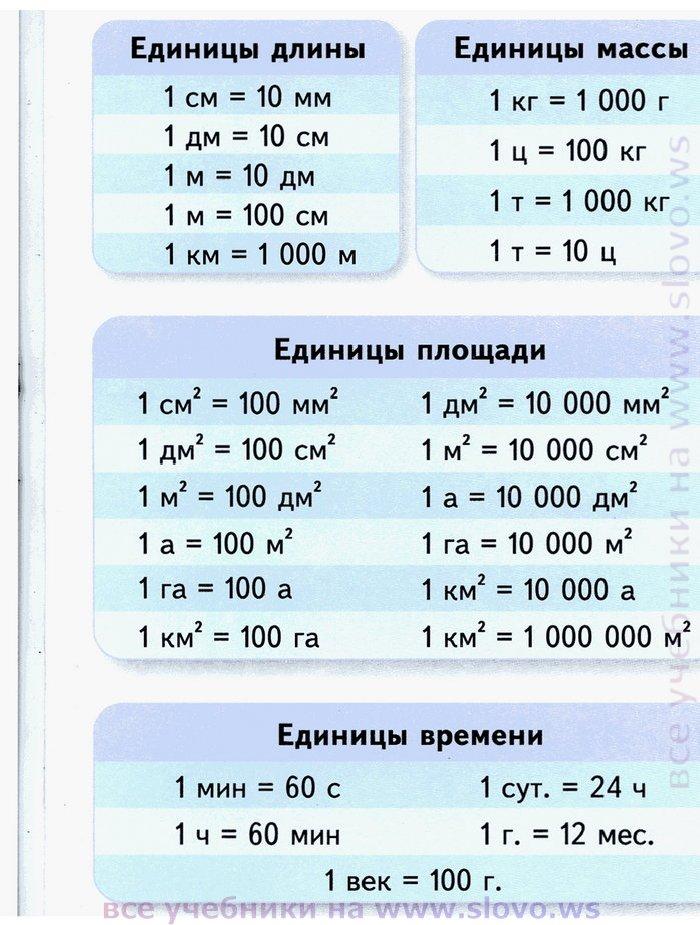 математика 6 мерзляк полонский якир 2015 учебник